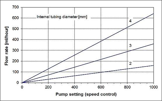 8 flow rate diagram lambda Pentair Pump Flow Diagram figure