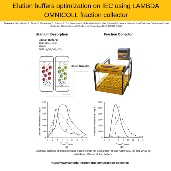 Eluates collection with LAMBDA OMNICOLL to optimize Uranium recovery