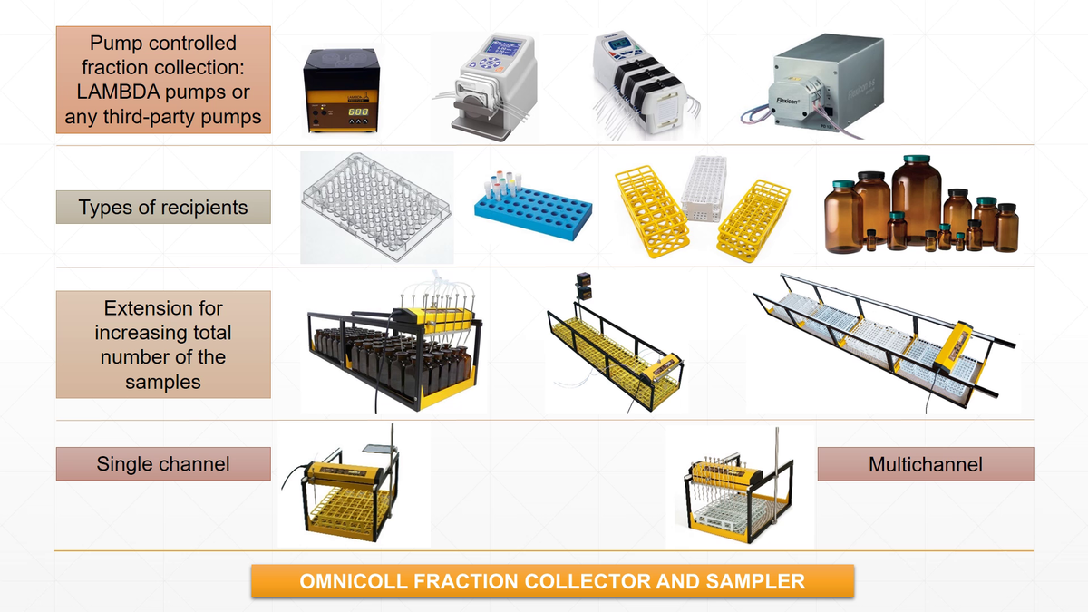 Overview of customization possibilities of the OMNICOLL fraction collector and sampler