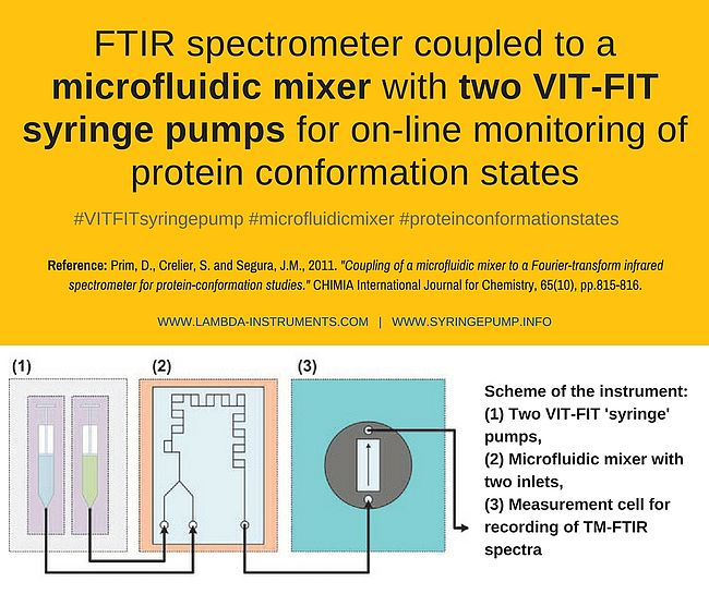 Prim, D., Crelier, S. and Segura, J.-M. 2011. Coupling of a Microfluidic Mixer to a Fouriertransform Infrared Spectrometer for Protein-Conformation Studies. CHIMIA 2011, 65, No. 10, Pg. 815 - 816