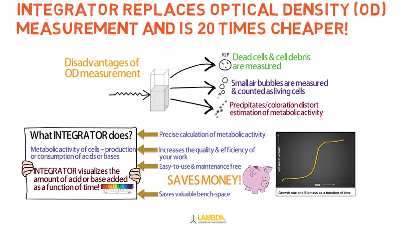 Economic replacement for expensive optical density measurements