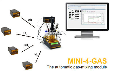MINI-4-GAS automatic gas mixing module for cell culture