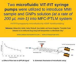 Two VIT-FIT microfluidic syringe pump with microfluidic chip-PTLM