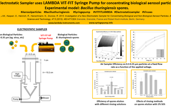 VIT-FIT LAMBDA HP for aerosol production with Bacillus thuringiensis spores