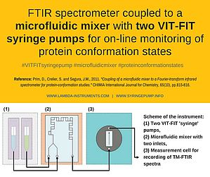 VIT-FIT programmable microfluidic syringe pumps coupled to microfluidic mixer