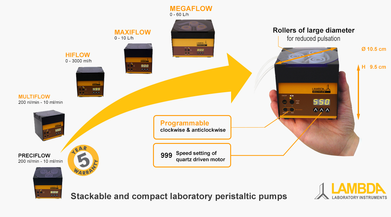 Specifications of LAMBDA PRECIFLOW, MULTIFLOW, HIFLOW, MAXIFLOW and MEGAFLOW laboratory peristaltic pumps