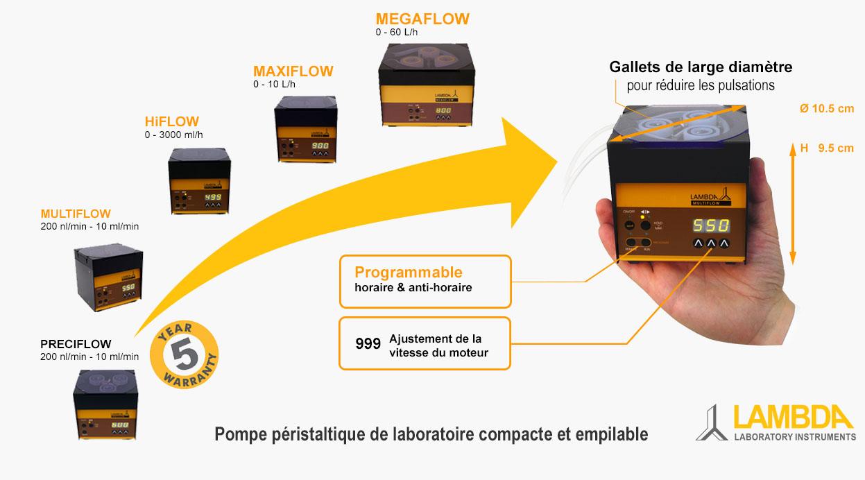 Pompe péristaltique compacte de LAMBDA pour le laboratoire